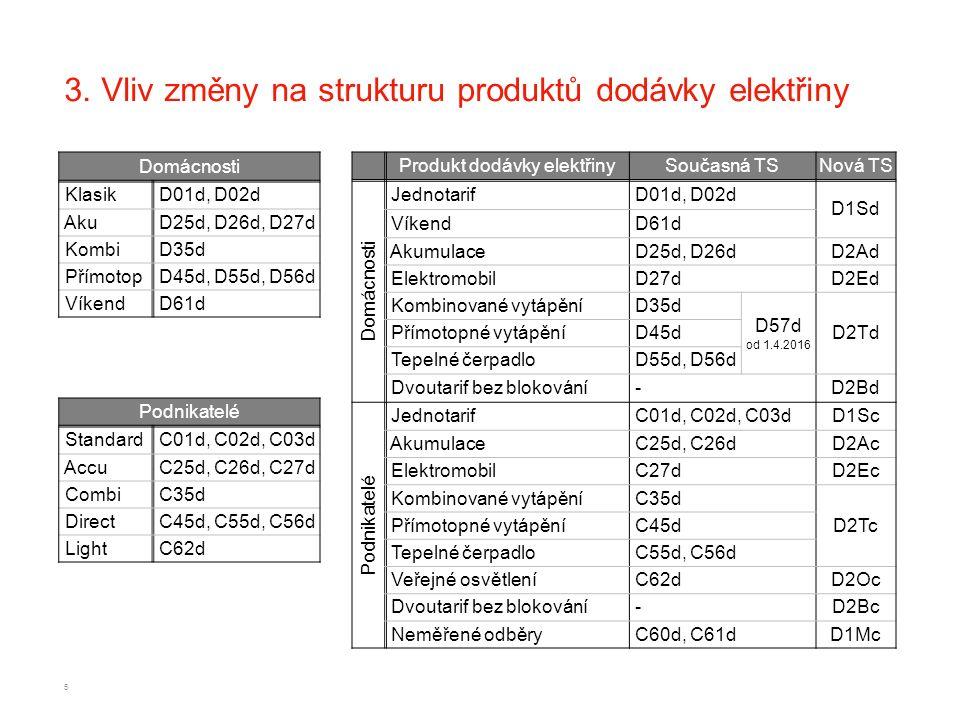 3. Vliv změny na strukturu produktů dodávky elektřiny Domácnosti Klasik D01d, D02d Aku D25d, D26d, D27d Kombi D35d Přímotop D45d, D55d, D56d Víkend D6