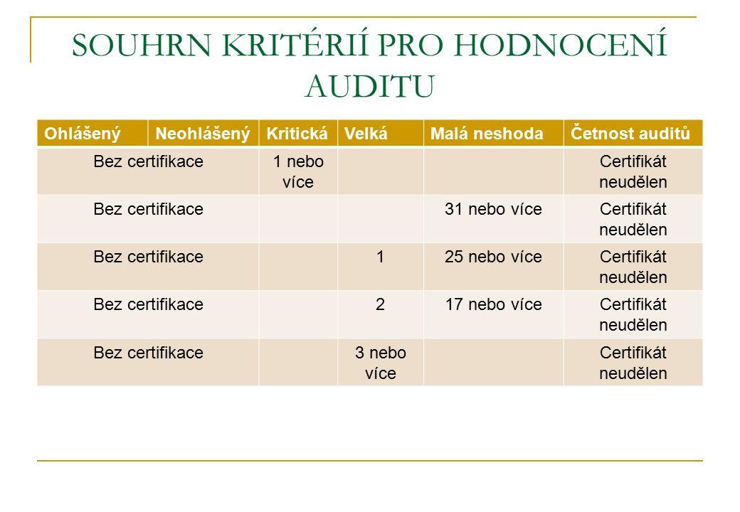 SOUHRN KRITÉRIÍ PRO HODNOCENÍ AUDITU OhlášenýNeohlášenýKritickáVelkáMalá neshodaČetnost auditů Bez certifikace1 nebo více Certifikát neudělen Bez certifikace31 nebo víceCertifikát neudělen Bez certifikace125 nebo víceCertifikát neudělen Bez certifikace217 nebo víceCertifikát neudělen Bez certifikace3 nebo více Certifikát neudělen