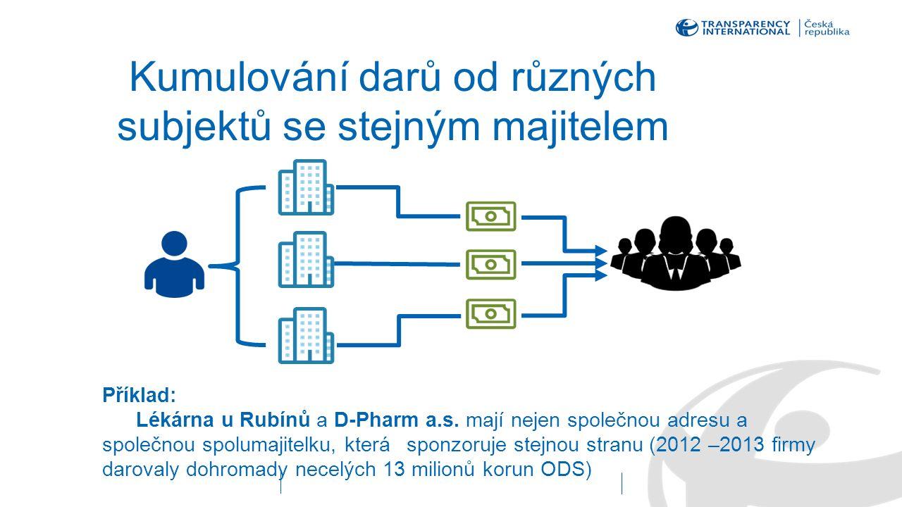 Kumulování darů od různých subjektů se stejným majitelem Příklad: Lékárna u Rubínů a D-Pharm a.s. mají nejen společnou adresu a společnou spolumajitel