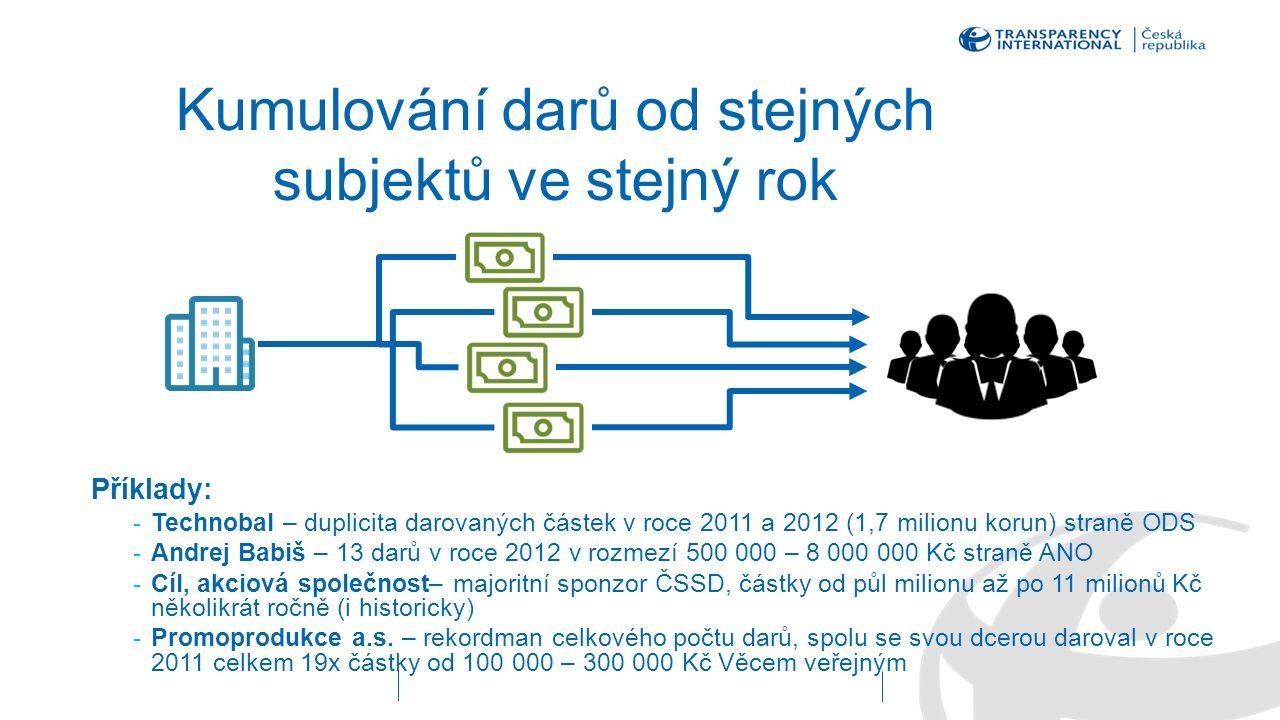 Kumulování darů od stejných subjektů ve stejný rok Příklady: -Technobal – duplicita darovaných částek v roce 2011 a 2012 (1,7 milionu korun) straně ODS -Andrej Babiš – 13 darů v roce 2012 v rozmezí 500 000 – 8 000 000 Kč straně ANO -Cíl, akciová společnost– majoritní sponzor ČSSD, částky od půl milionu až po 11 milionů Kč několikrát ročně (i historicky) -Promoprodukce a.s.