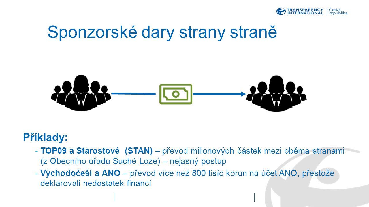 Sponzorské dary strany straně Příklady: -TOP09 a Starostové (STAN) – převod milionových částek mezi oběma stranami (z Obecního úřadu Suché Loze) – nej