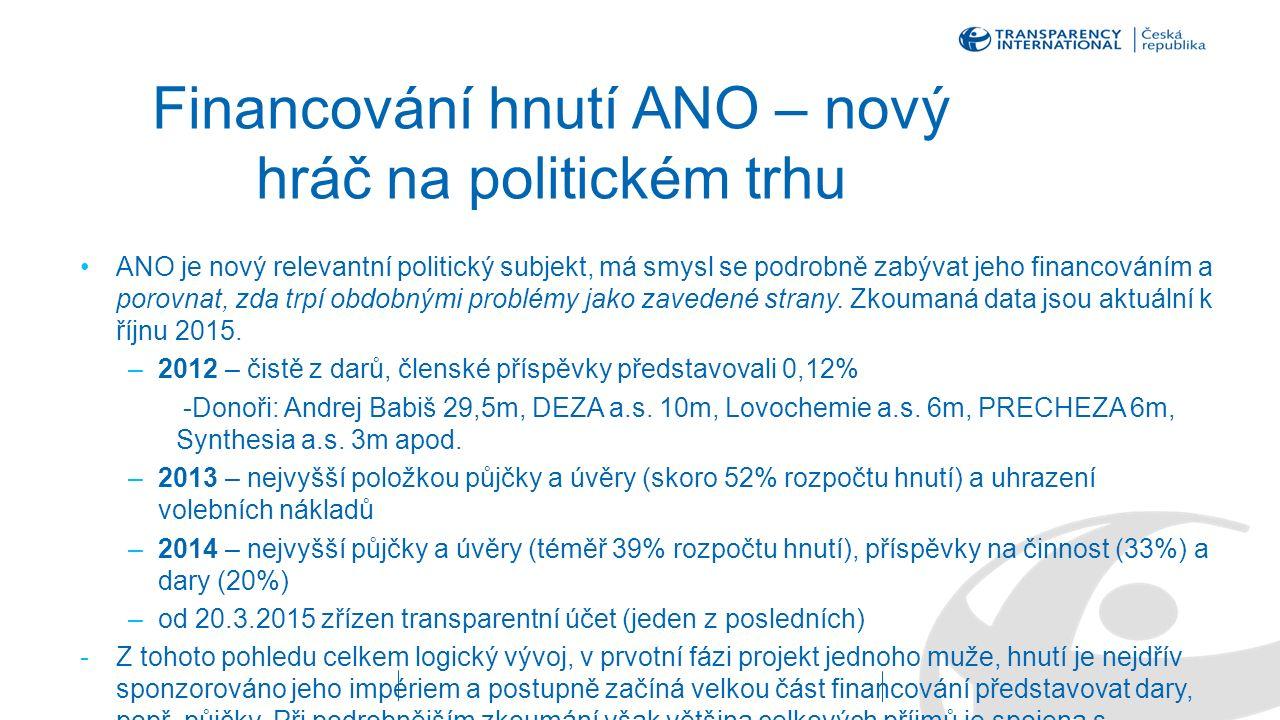 Financování hnutí ANO – nový hráč na politickém trhu ANO je nový relevantní politický subjekt, má smysl se podrobně zabývat jeho financováním a porovnat, zda trpí obdobnými problémy jako zavedené strany.