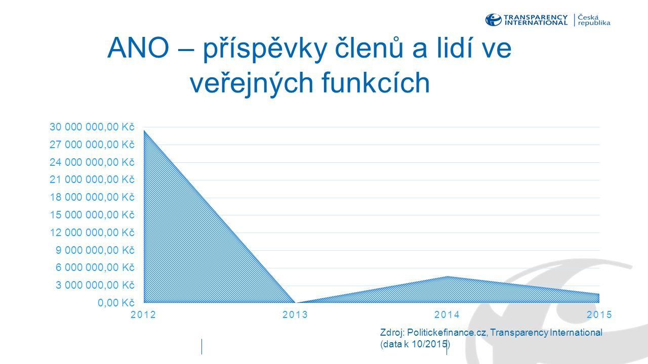 ANO – příspěvky členů a lidí ve veřejných funkcích Zdroj: Politickefinance.cz, Transparency International (data k 10/2015)