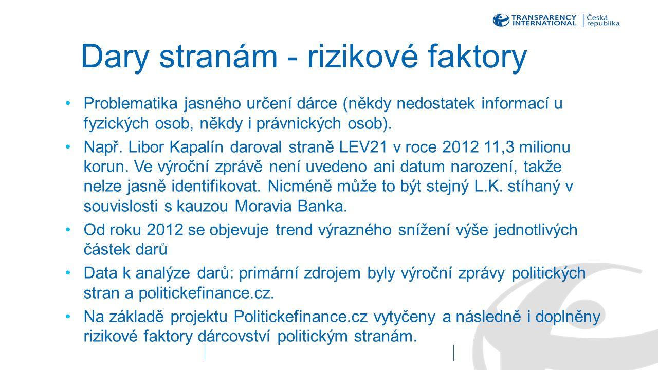 ANO – dary fyzické a právnické osoby Zdroj: Politickefinance.cz, Transparency International (data k 10/2015)