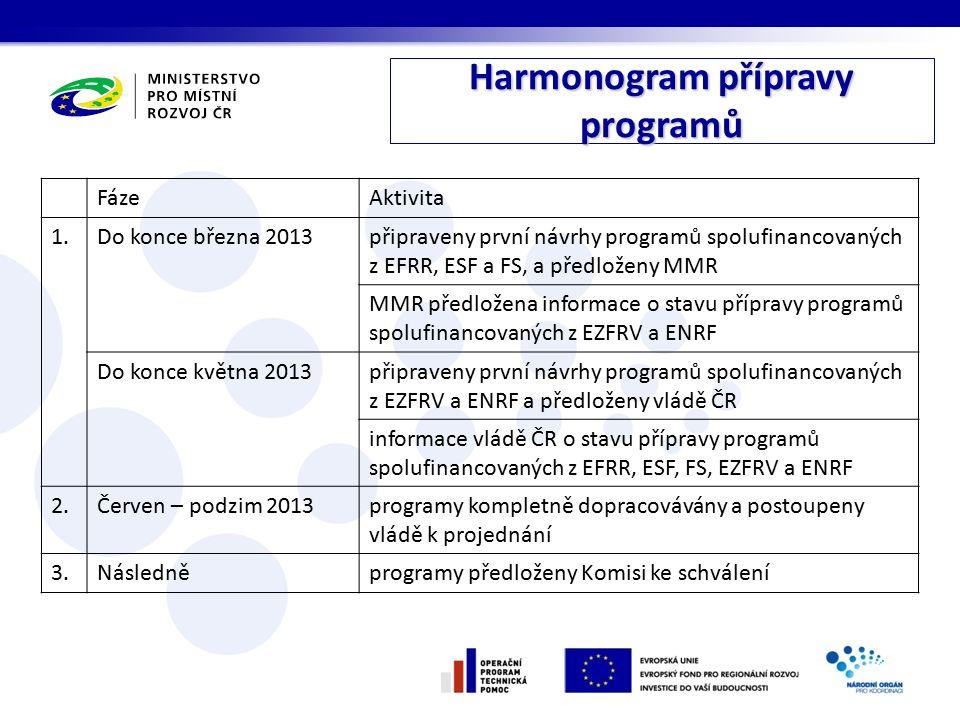 Harmonogram přípravy programů FázeAktivita 1.Do konce března 2013připraveny první návrhy programů spolufinancovaných z EFRR, ESF a FS, a předloženy MM