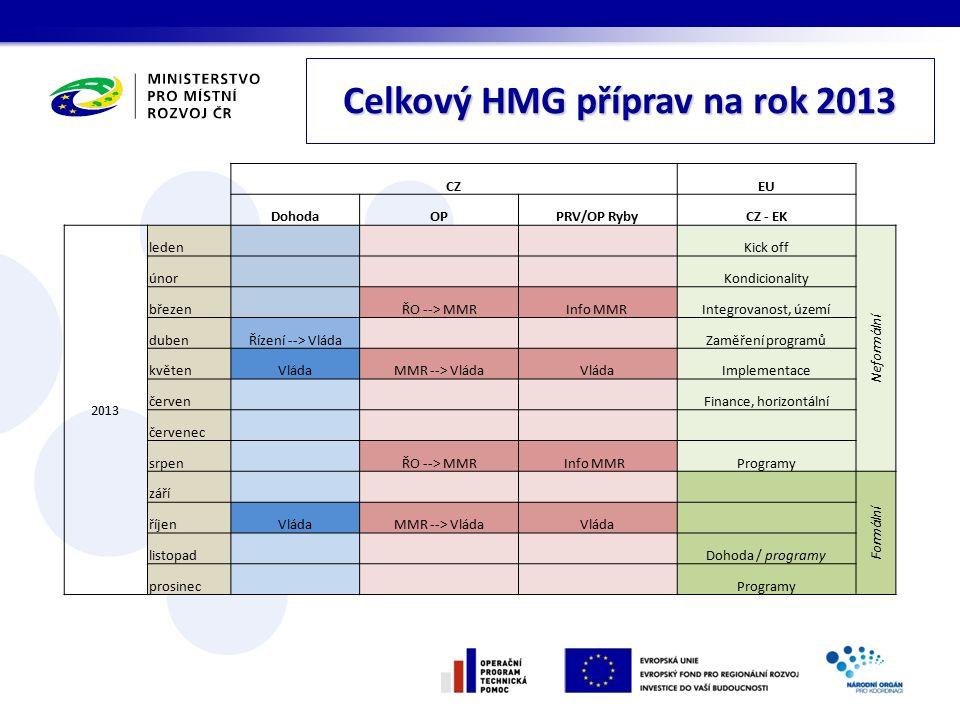 Celkový HMG příprav na rok 2013 CZEU DohodaOPPRV/OP RybyCZ - EK 2013 leden Kick off Neformální únor Kondicionality březen ŘO --> MMRInfo MMR Integrova