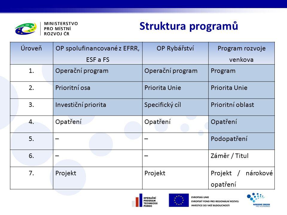 Struktura programů Úroveň OP spolufinancované z EFRR, ESF a FS OP Rybářství Program rozvoje venkova 1.Operační program Program 2.Prioritní osaPriorita