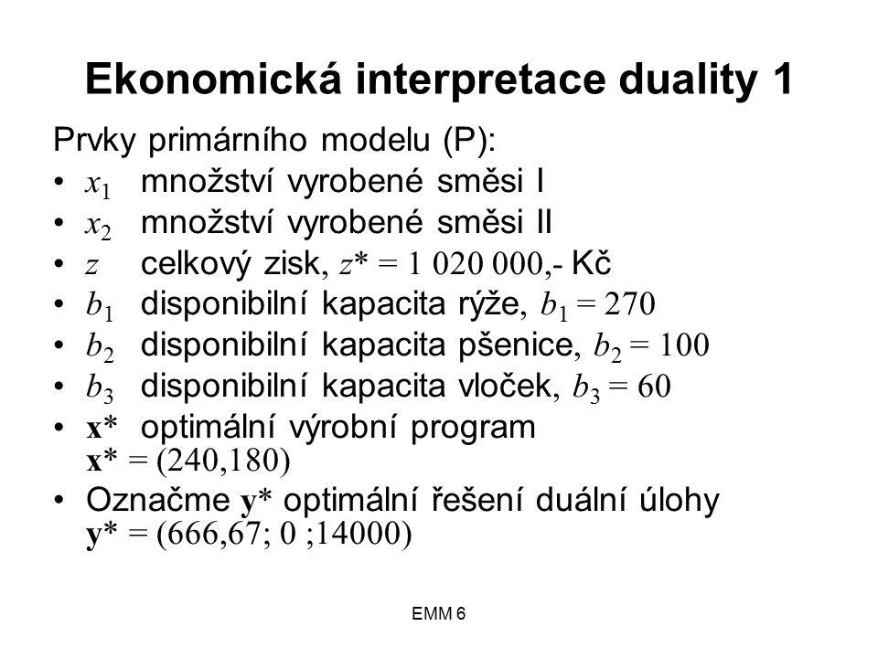 EMM 6 Ekonomická interpretace duality 1 Prvky primárního modelu (P): x 1 množství vyrobené směsi I x 2 množství vyrobené směsi II z celkový zisk, z* = 1 020 000,- Kč b 1 disponibilní kapacita rýže, b 1 = 270 b 2 disponibilní kapacita pšenice, b 2 = 100 b 3 disponibilní kapacita vloček, b 3 = 60 x* optimální výrobní program x* = (240,180) Označme y* optimální řešení duální úlohy y* = (666,67; 0 ;14000)