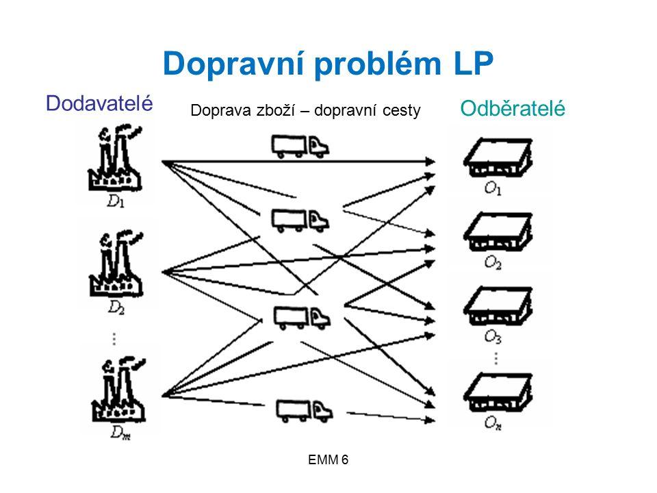 EMM 6 Dopravní problém LP Dodavatelé Odběratelé Doprava zboží – dopravní cesty