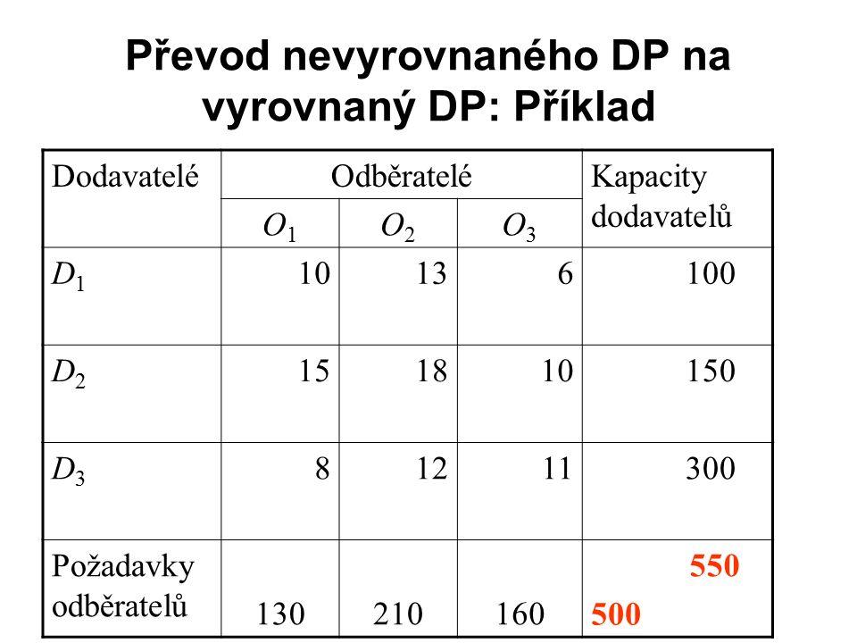 Převod nevyrovnaného DP na vyrovnaný DP: Příklad DodavateléOdběrateléKapacity dodavatelů O1O1 O2O2 O3O3 D1D1 10136 100 D2D2 151810 150 D3D3 81211 300 Požadavky odběratelů 130210160 550 500