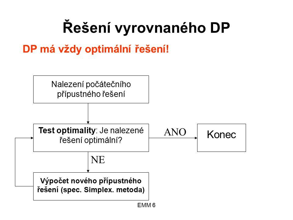 EMM 6 Řešení vyrovnaného DP Nalezení počátečního přípustného řešení Test optimality: Je nalezené řešení optimální.