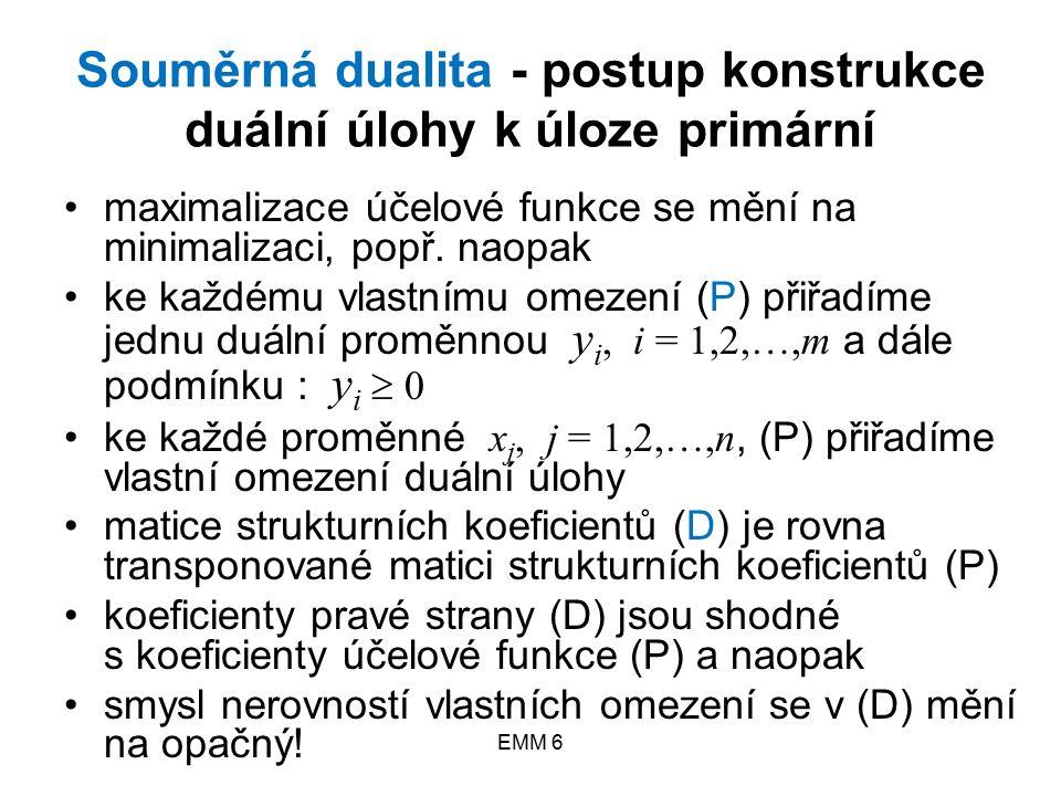 """EMM 6 Souměrná dualita Příklad 1: """"Krmné směsi (P)(D) maximalizovat z = 2000x 1 + 3000x 2 minimalizovat f = 270y 1 + 100y 2 + 60y 3 0,9x 1 + 0,3x 2 ≤ 270 0,5x 2 ≤ 100 0,1x 1 + 0,2x 2 ≤ 60 0,9y 1 + 0,1y 3 ≥ 2000 0,3y 1 + 0,5y 2 + 0,2y 3 ≥ 3000 x 1 ≥ 0 x 2 ≥ 0 y 1 ≥ 0 y 2 ≥ 0 y 3 ≥ 0"""