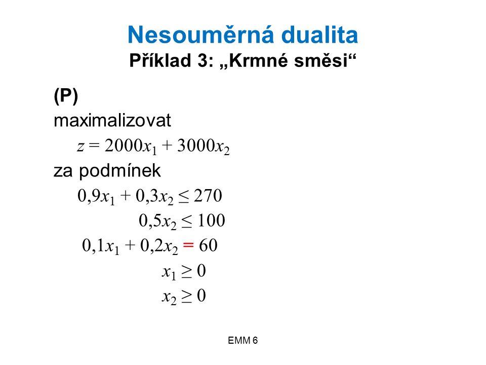 """EMM 6 (P) maximalizovat z = 2000x 1 + 3000x 2 za podmínek 0,9x 1 + 0,3x 2 ≤ 270 0,5x 2 ≤ 100 0,1x 1 + 0,2x 2 = 60 x 1 ≥ 0 x 2 ≥ 0 Nesouměrná dualita Příklad 3: """"Krmné směsi"""