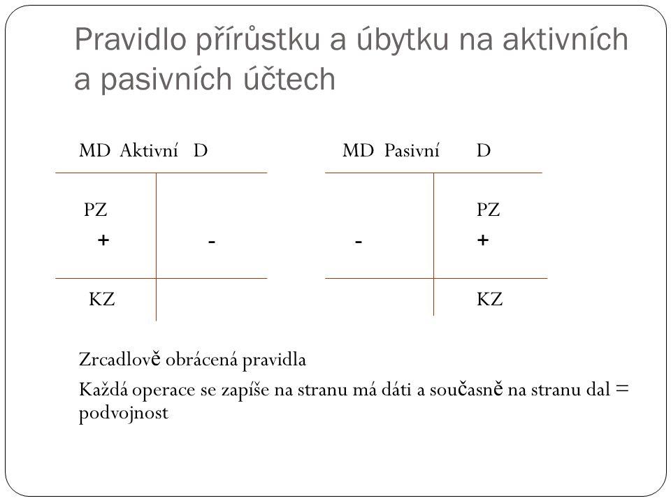 Pravidlo přírůstku a úbytku na aktivních a pasivních účtech MD Aktivní D MD PasivníD PZPZ + - - + KZKZ Zrcadlov ě obrácená pravidla Každá operace se zapíše na stranu má dáti a sou č asn ě na stranu dal = podvojnost