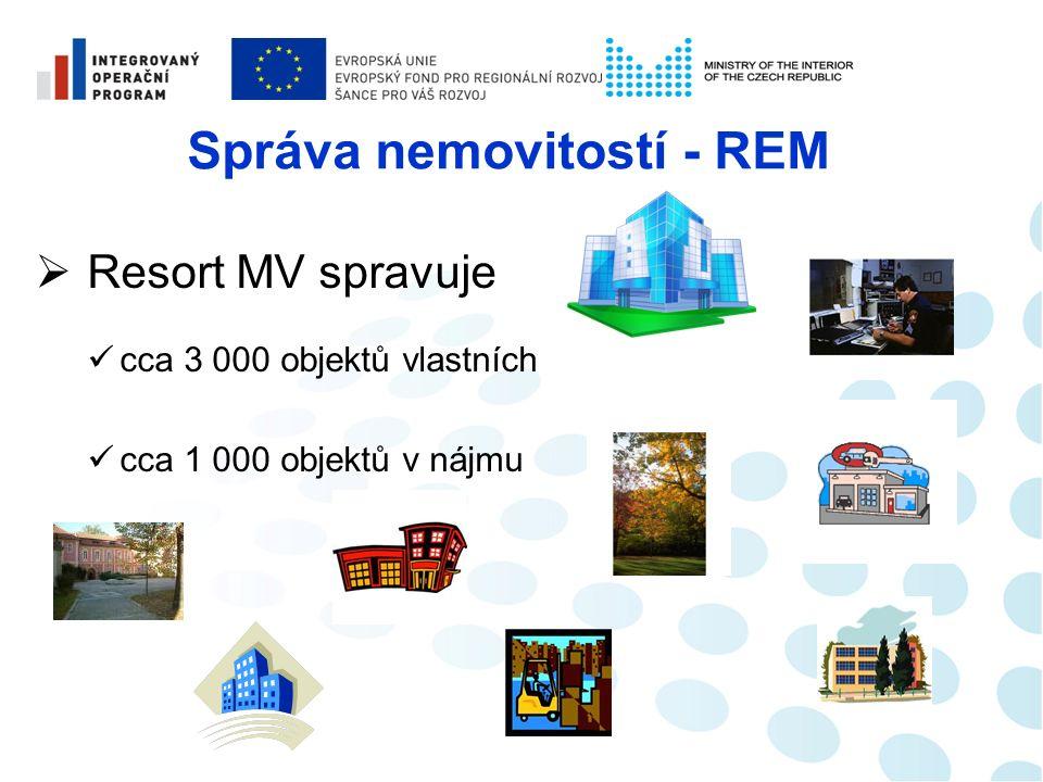 Správa nemovitostí REM