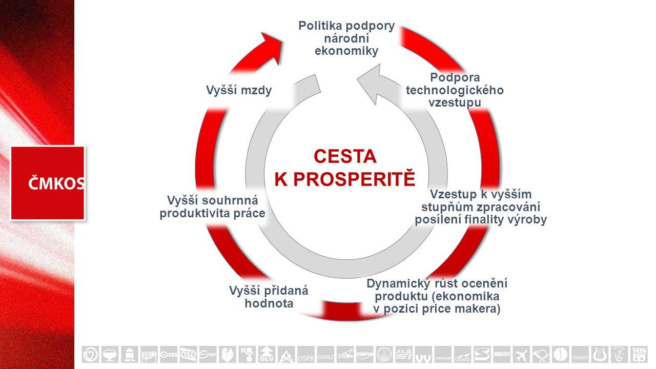 Politika podpory národní ekonomiky Podpora technologického vzestupu Vzestup k vyšším stupňům zpracování posílení finality výroby Dynamický růst ocenění produktu (ekonomika v pozici price makera) Vyšší přidaná hodnota Vyšší souhrnná produktivita práce Vyšší mzdy CESTA K PROSPERITĚ