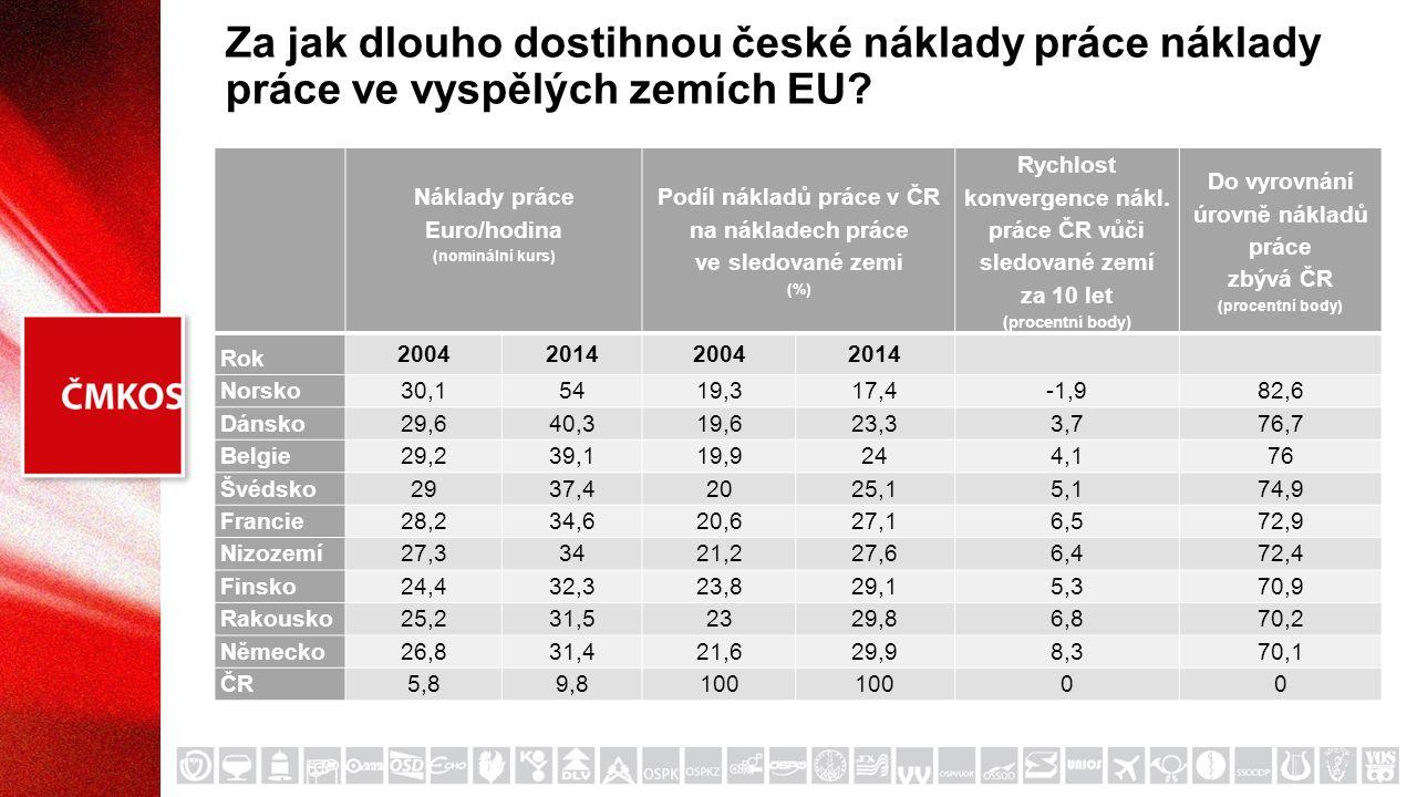 Za jak dlouho dostihnou české náklady práce náklady práce ve vyspělých zemích EU.