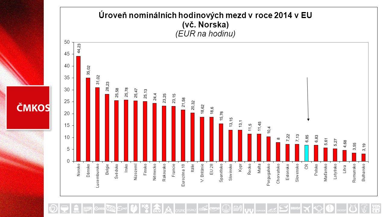  V ukazateli produktivity práce (HDP v PPS na odpracovanou hodinu), jako výchozím ukazateli konkurenceschopnosti Česká republika dlouhodobě zaostává jak vůči EU 28 jako celku, tak vůči jeho nejvyspělejším členům.