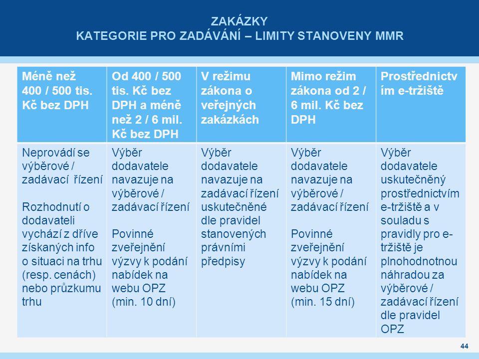ZAKÁZKY KATEGORIE PRO ZADÁVÁNÍ – LIMITY STANOVENY MMR Méně než 400 / 500 tis.