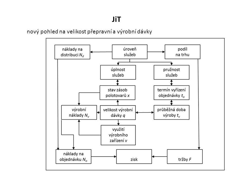 JiT nový pohled na velikost přepravní a výrobní dávky