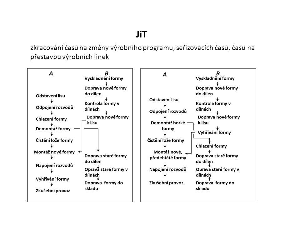 JiT zkracování časů na změny výrobního programu, seřizovacích časů, časů na přestavbu výrobních linek
