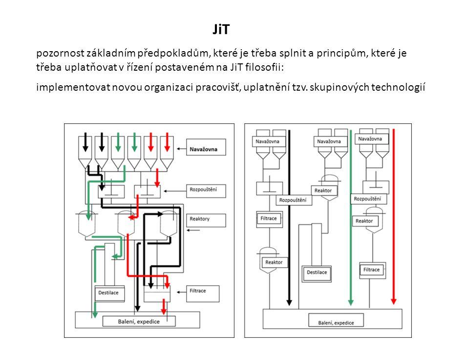 JiT pozornost základním předpokladům, které je třeba splnit a principům, které je třeba uplatňovat v řízení postaveném na JiT filosofii: implementovat novou organizaci pracovišť, uplatnění tzv.