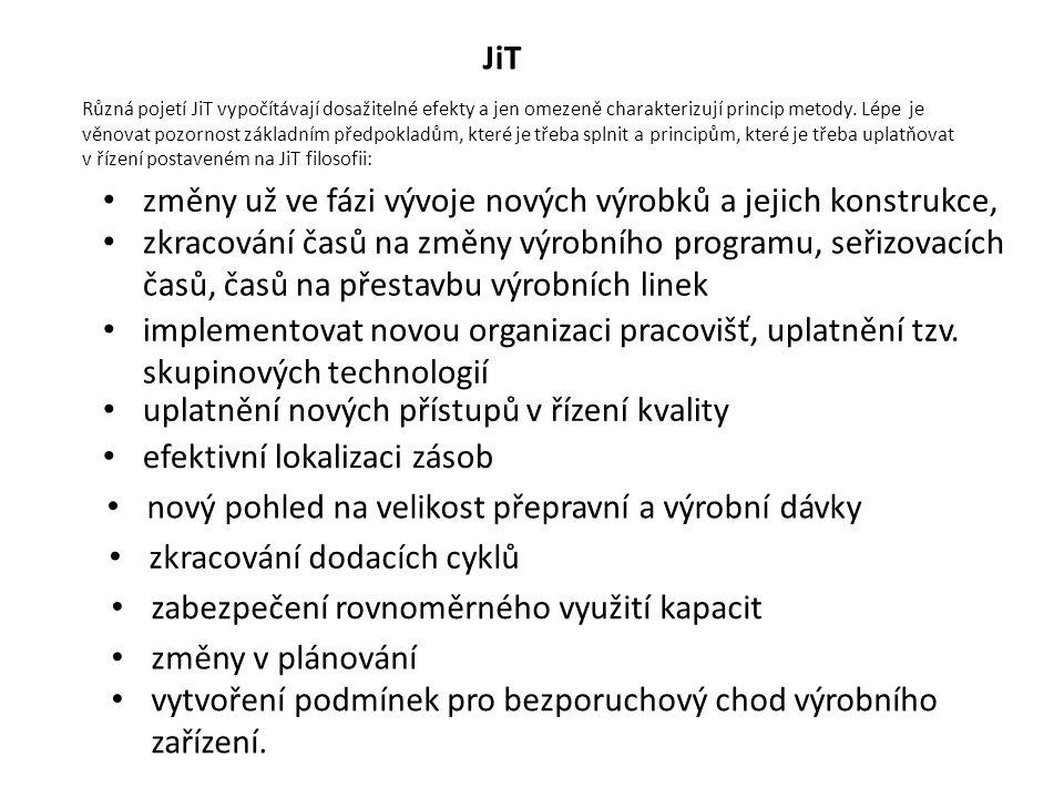 JiT Různá pojetí JiT vypočítávají dosažitelné efekty a jen omezeně charakterizují princip metody.