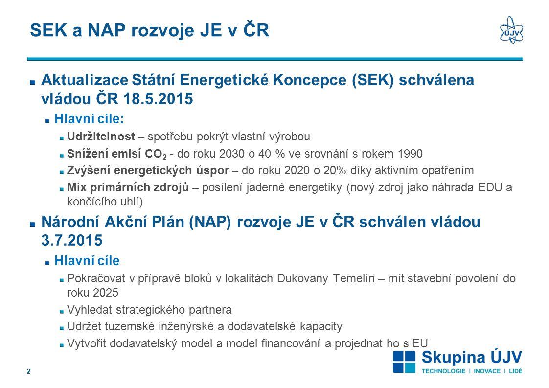 SEK a NAP rozvoje JE v ČR Aktualizace Státní Energetické Koncepce (SEK) schválena vládou ČR 18.5.2015 Hlavní cíle: Udržitelnost – spotřebu pokrýt vlastní výrobou Snížení emisí CO 2 - do roku 2030 o 40 % ve srovnání s rokem 1990 Zvýšení energetických úspor – do roku 2020 o 20% díky aktivním opatřením Mix primárních zdrojů – posílení jaderné energetiky (nový zdroj jako náhrada EDU a končícího uhlí) Národní Akční Plán (NAP) rozvoje JE v ČR schválen vládou 3.7.2015 Hlavní cíle Pokračovat v přípravě bloků v lokalitách Dukovany Temelín – mít stavební povolení do roku 2025 Vyhledat strategického partnera Udržet tuzemské inženýrské a dodavatelské kapacity Vytvořit dodavatelský model a model financování a projednat ho s EU 2