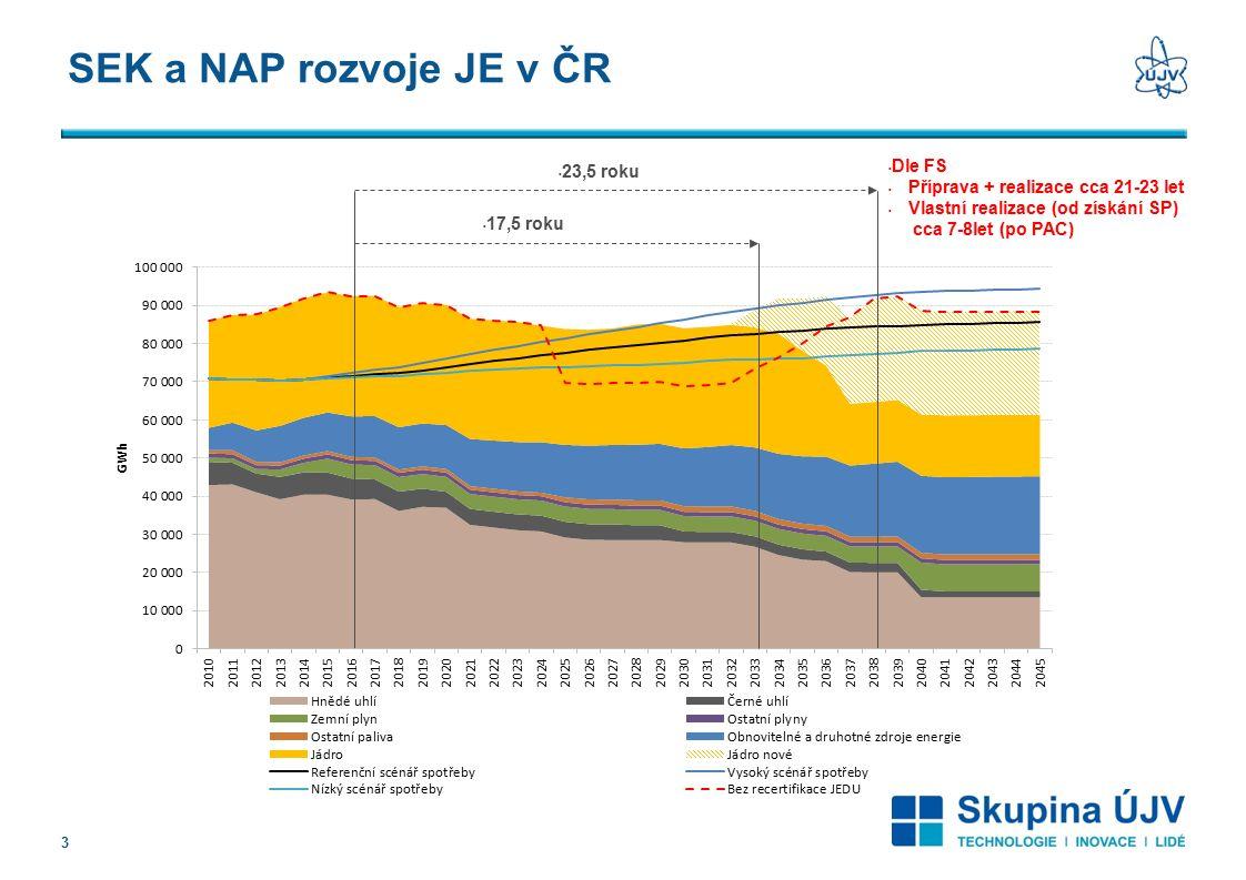 SEK a NAP rozvoje JE v ČR 3 17,5 roku 23,5 roku Dle FS Příprava + realizace cca 21-23 let Vlastní realizace (od získání SP) cca 7-8let (po PAC)