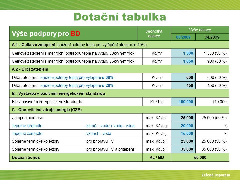 Výše podpory pro BD Jednotka dotace Výše dotace 08/200904/2009 A.1 - Celkové zateplení (snížení potřeby tepla pro vytápění alespoň o 40%) Celkové zateplení s měr.roční potřebou tepla na vytáp.