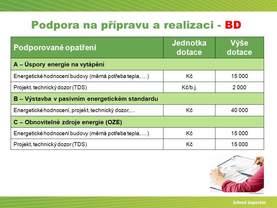 Podpora na přípravu a realizaci - BD Podporované opatření Jednotka dotace Výše dotace A – Úspory energie na vytápění Energetické hodnocení budovy (měrná potřeba tepla, …)Kč15 000 Projekt, technický dozor (TDS)Kč/b.j.2 000 B – Výstavba v pasivním energetickém standardu Energetické hodnocení, projekt, technický dozor,…Kč40 000 C – Obnovitelné zdroje energie (OZE) Energetické hodnocení budovy (měrná potřeba tepla, …)Kč15 000 Projekt, technický dozor (TDS)Kč15 000