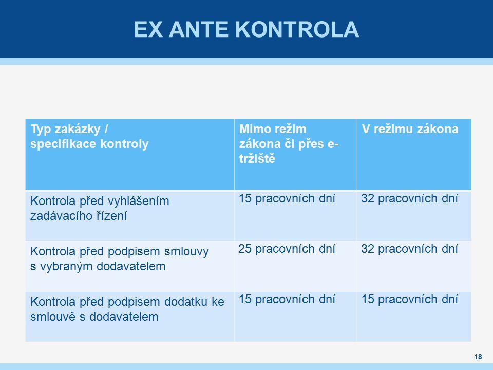 EX ANTE KONTROLA 18 Typ zakázky / specifikace kontroly Mimo režim zákona či přes e- tržiště V režimu zákona Kontrola před vyhlášením zadávacího řízení