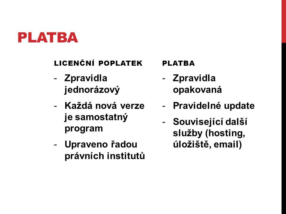 PLATBA LICENČNÍ POPLATEK -Zpravidla jednorázový -Každá nová verze je samostatný program -Upraveno řadou právních institutů PLATBA -Zpravidla opakovaná -Pravidelné update -Související další služby (hosting, úložiště, email)