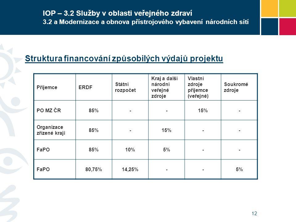 12 IOP – 3.2 Služby v oblasti veřejného zdraví 3.2 a Modernizace a obnova přístrojového vybavení národních sítí Struktura financování způsobilých výdajů projektu PříjemceERDF Státní rozpočet Kraj a další národní veřejné zdroje Vlastní zdroje příjemce (veřejné) Soukromé zdroje PO MZ ČR85%--15%- Organizace zřízené kraji 85%-15%-- FaPO85%10%5%-- FaPO80,75%14,25%--5%