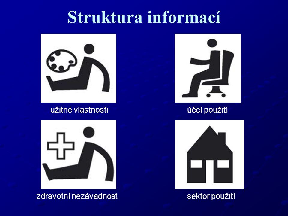 Struktura informací užitné vlastnostiúčel použití zdravotní nezávadnost sektor použití