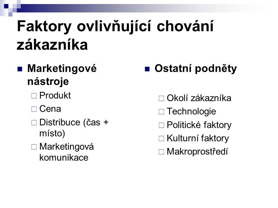 Specifika profesionálních trhů Méně zákazníků Větší zákazníci (monopson) Znalost produktu, profesionální zákazníci, komplexní rozhodování Úzké dodavatelsko-odběratelské vztahy Geografická koncentrace zákazníků Závislost poptávky (odvozená, nepružná, kolísavá poptávka) Přímé nákupy Reciprocita