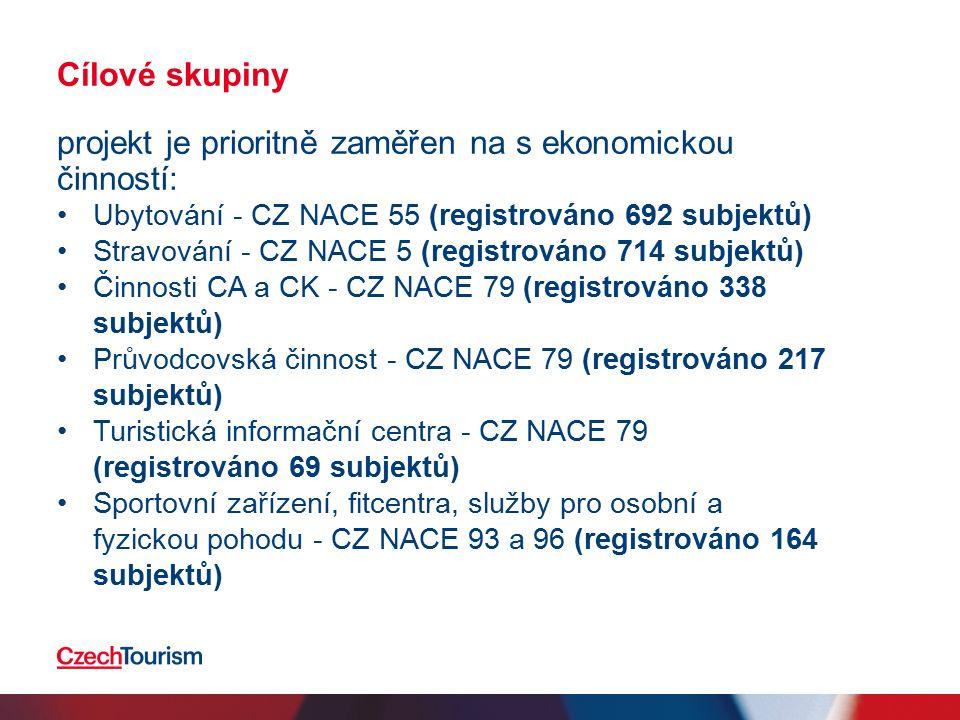Cílové skupiny projekt je prioritně zaměřen na s ekonomickou činností: Ubytování - CZ NACE 55 (registrováno 692 subjektů) Stravování - CZ NACE 5 (regi