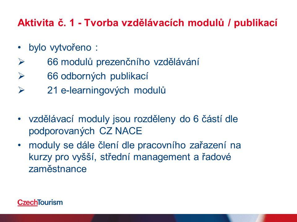Aktivita č. 1 - Tvorba vzdělávacích modulů / publikací bylo vytvořeno :  66 modulů prezenčního vzdělávání  66 odborných publikací  21 e-learningový