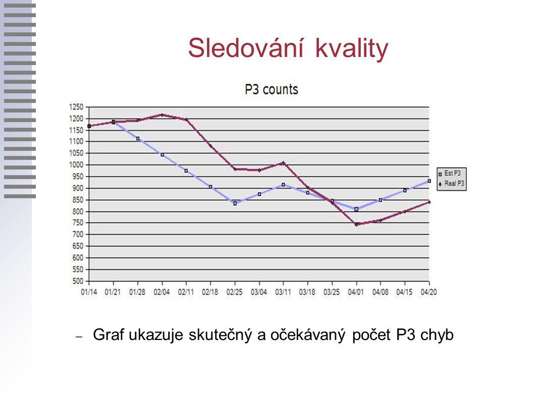 Sledování kvality – Graf ukazuje skutečný a očekávaný počet P3 chyb