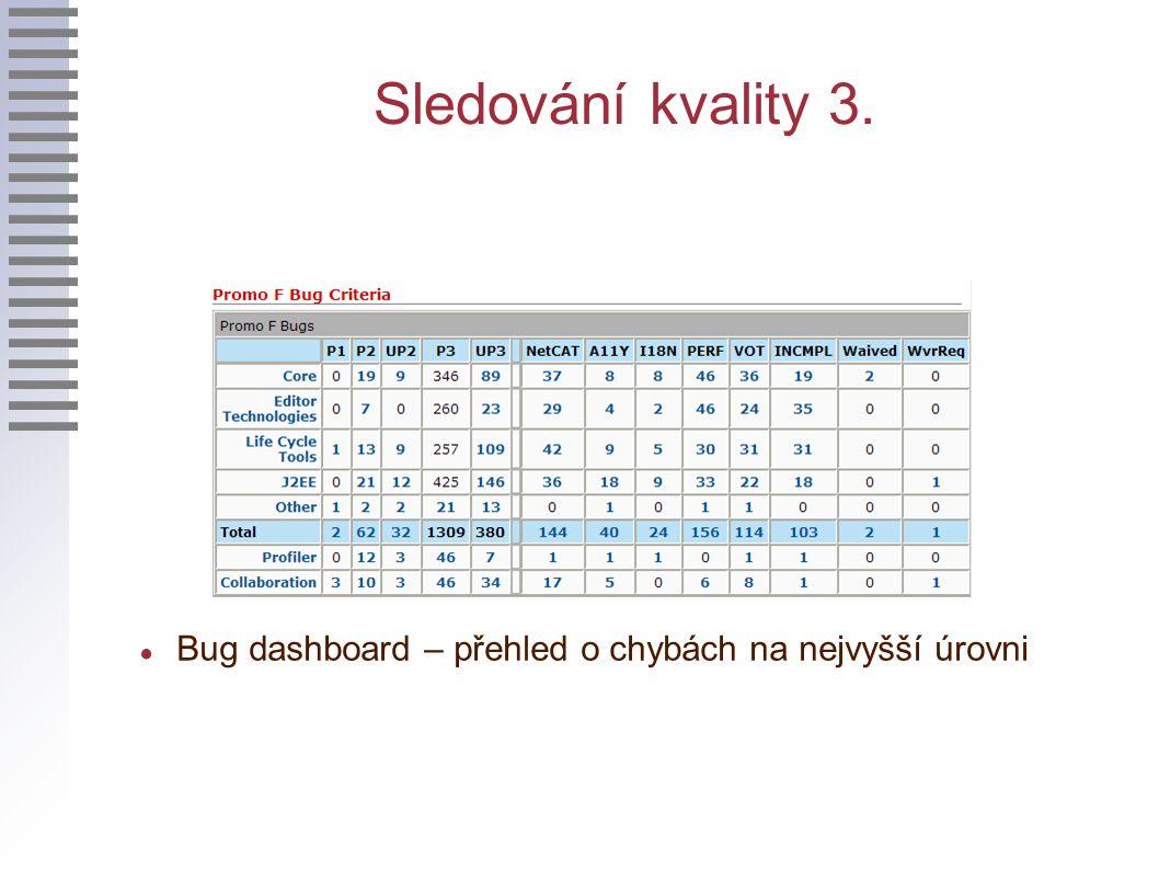 Sledování kvality 3. ● Bug dashboard – přehled o chybách na nejvyšší úrovni