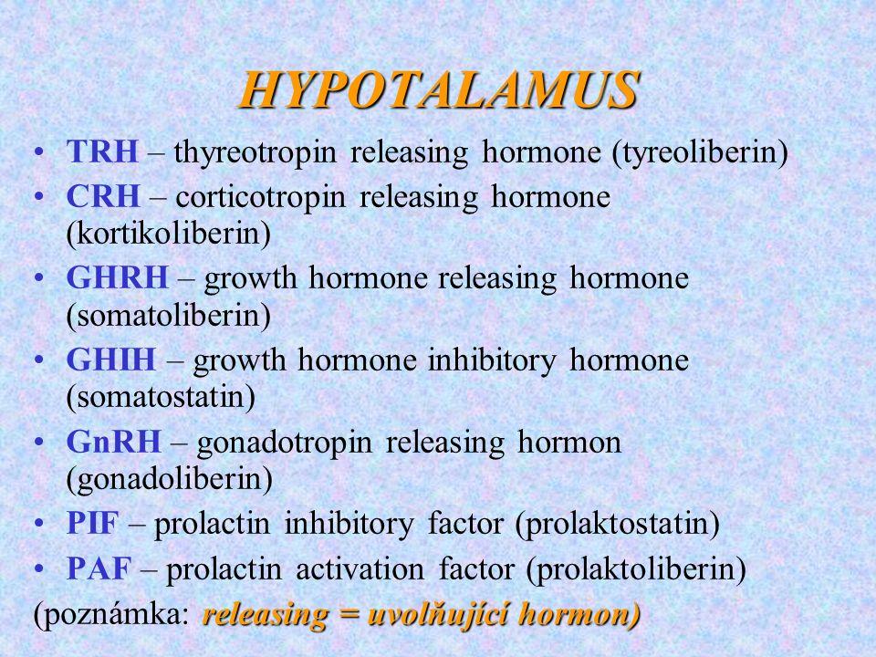 HYPOTALAMUS TRH – thyreotropin releasing hormone (tyreoliberin) CRH – corticotropin releasing hormone (kortikoliberin) GHRH – growth hormone releasing hormone (somatoliberin) GHIH – growth hormone inhibitory hormone (somatostatin) GnRH – gonadotropin releasing hormon (gonadoliberin) PIF – prolactin inhibitory factor (prolaktostatin) PAF – prolactin activation factor (prolaktoliberin) releasing = uvolňující hormon) (poznámka: releasing = uvolňující hormon)
