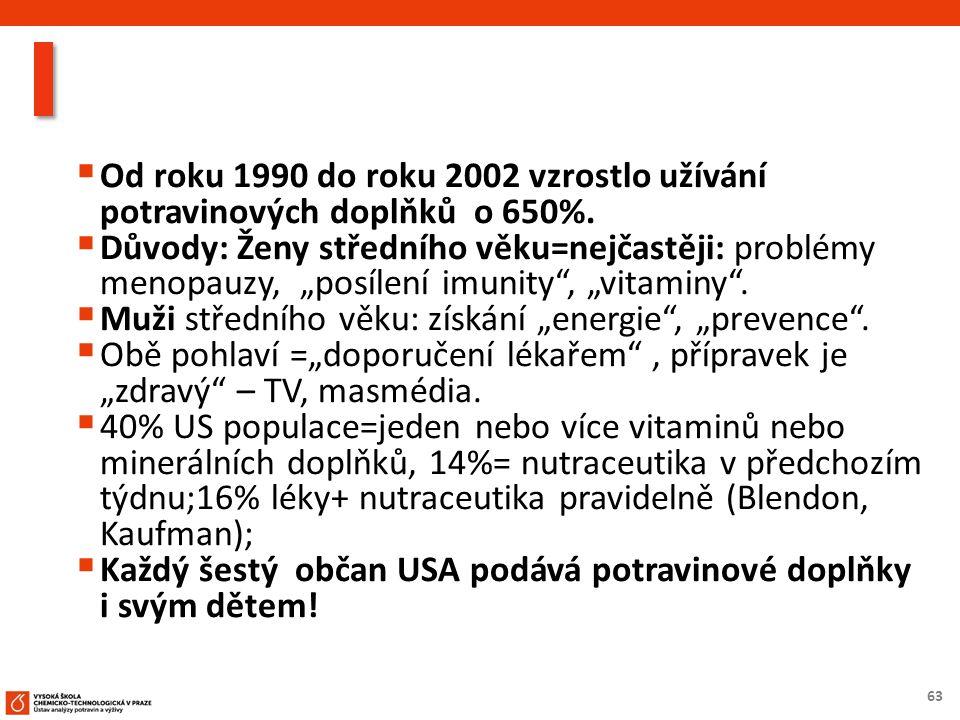63  Od roku 1990 do roku 2002 vzrostlo užívání potravinových doplňků o 650%.