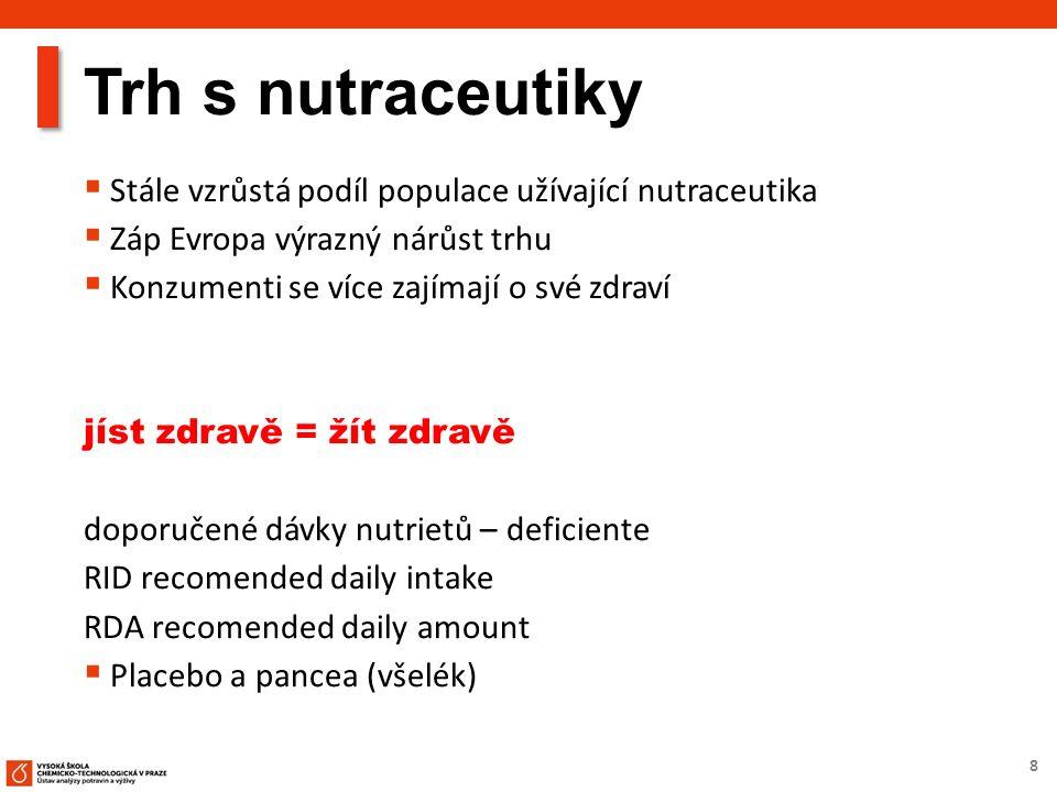 8 Trh s nutraceutiky  Stále vzrůstá podíl populace užívající nutraceutika  Záp Evropa výrazný nárůst trhu  Konzumenti se více zajímají o své zdraví jíst zdravě = žít zdravě doporučené dávky nutrietů – deficiente RID recomended daily intake RDA recomended daily amount  Placebo a pancea (všelék)