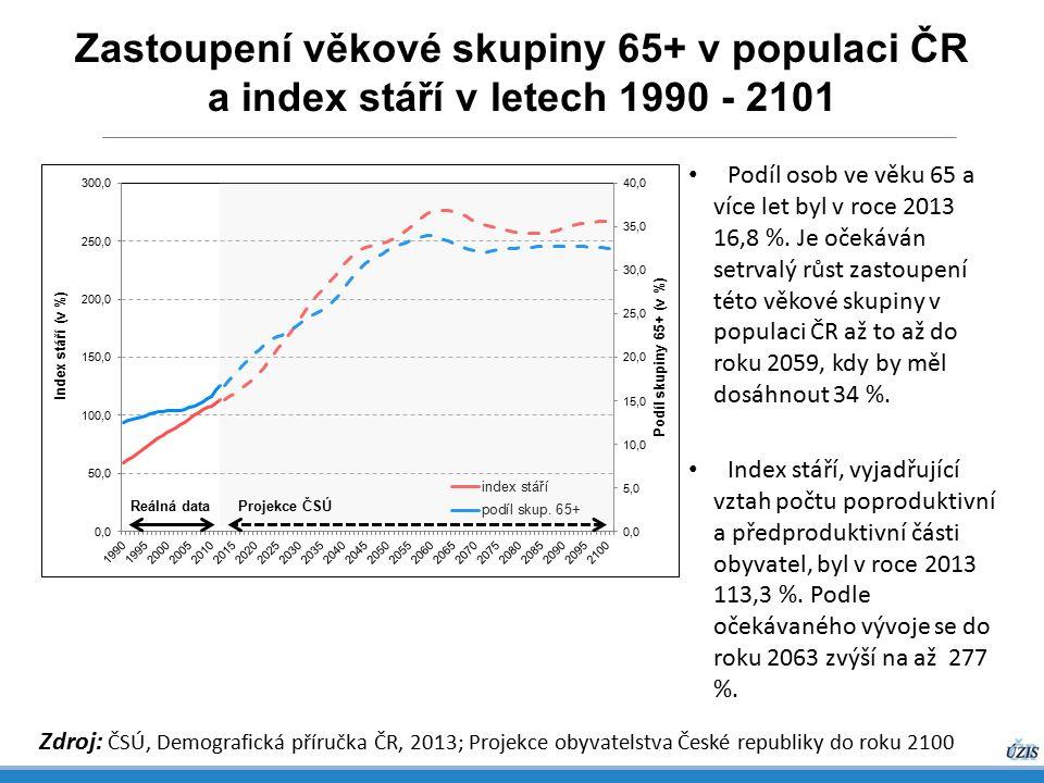 Zastoupení věkové skupiny 65+ v populaci ČR a index stáří v letech 1990 - 2101 Zdroj: ČSÚ, Demografická příručka ČR, 2013; Projekce obyvatelstva České