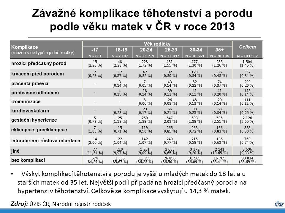 Závažné komplikace těhotenství a porodu podle věku matek v ČR v roce 2013 Zdroj: ÚZIS ČR, Národní registr rodiček Komplikace (možno více typů u jedné matky) Věk rodičky Celkem -17 18-19 20-24 25-29 30-3435+ N = 681N = 2 107N = 13 219N = 31 092N = 36 669N = 20 104N = 103 902 hrozící předčasný porod 15 (2,20 %) 48 (2,28 %) 228 (1,72 %) 481 (1,55 %) 477 (1,30 %) 253 (1,26 %) 1 504 (1,45 %) krvácení před porodem 2 (0,29 %) 12 (0,57 %) 42 (0,32 %) 92 (0,30 %) 123 (0,34 %) 86 (0,43 %) 357 (0,34 %) placenta praevia - 3 (0,14 %) 7 (0,05 %) 43 (0,14 %) 82 (0,22 %) 74 (0,37 %) 209 (0,20 %) předčasné odloučení - 4 (0,19 %) 18 (0,14 %) 39 (0,13 %) 41 (0,11 %) 41 (0,20 %) 143 (0,14 %) izoimunizace -- 8 (0,06 %) 26 (0,08 %) 48 (0,13 %) 29 (0,14 %) 111 (0,11 %) kardiovaskulární - 6 (0,28 %) 23 (0,17 %) 66 (0,21 %) 93 (0,25 %) 68 (0,34 %) 256 (0,25 %) gestační hypertenze 5 (0,73 %) 25 (1,19 %) 250 (1,89 %) 647 (2,08 %) 693 (1,89 %) 505 (2,51 %) 2 126 (2,05 %) eklampsie, preeklampsie 7 (1,03 %) 15 (0,71 %) 119 (0,90 %) 265 (0,85 %) 263 (0,72 %) 166 (0,83 %) 835 (0,80 %) intrauterinní růstová retardace 14 (2,06 %) 22 (1,04 %) 142 (1,07 %) 240 (0,77 %) 215 (0,59 %) 136 (0,68 %) 769 (0,74 %) jiné 77 (11,31 %) 210 (9,97 %) 1 201 (9,09 %) 2 688 (8,65 %) 3 372 (9,20 %) 2 141 (10,65 %) 9 696 (9,33 %) bez komplikací 574 (84,29 %) 1 805 (85,67 %) 11 399 (86,23 %) 26 896 (86,50 %) 31 569 (86,09 %) 16 769 (83,41 %) 89 034 (85,69 %) Výskyt komplikací těhotenství a porodu je vyšší u mladých matek do 18 let a u starších matek od 35 let.