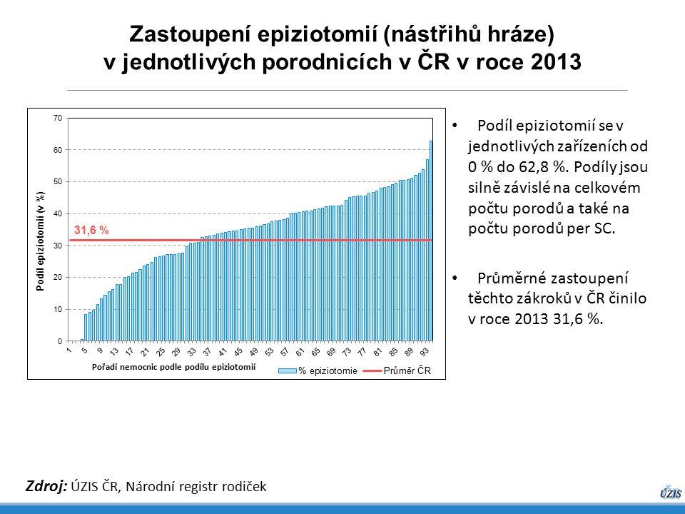 Zastoupení epiziotomií (nástřihů hráze) v jednotlivých porodnicích v ČR v roce 2013 Zdroj: ÚZIS ČR, Národní registr rodiček Podíl epiziotomií se v jednotlivých zařízeních od 0 % do 62,8 %.