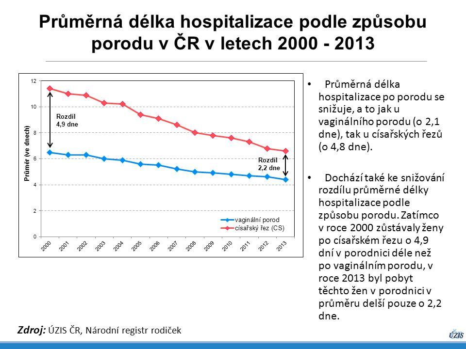 Průměrná délka hospitalizace podle způsobu porodu v ČR v letech 2000 - 2013 Zdroj: ÚZIS ČR, Národní registr rodiček Průměrná délka hospitalizace po porodu se snižuje, a to jak u vaginálního porodu (o 2,1 dne), tak u císařských řezů (o 4,8 dne).