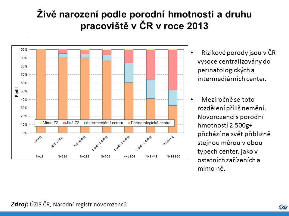 Živě narození podle porodní hmotnosti a druhu pracoviště v ČR v roce 2013 Zdroj: ÚZIS ČR, Národní registr novorozenců Rizikové porody jsou v ČR vysoce