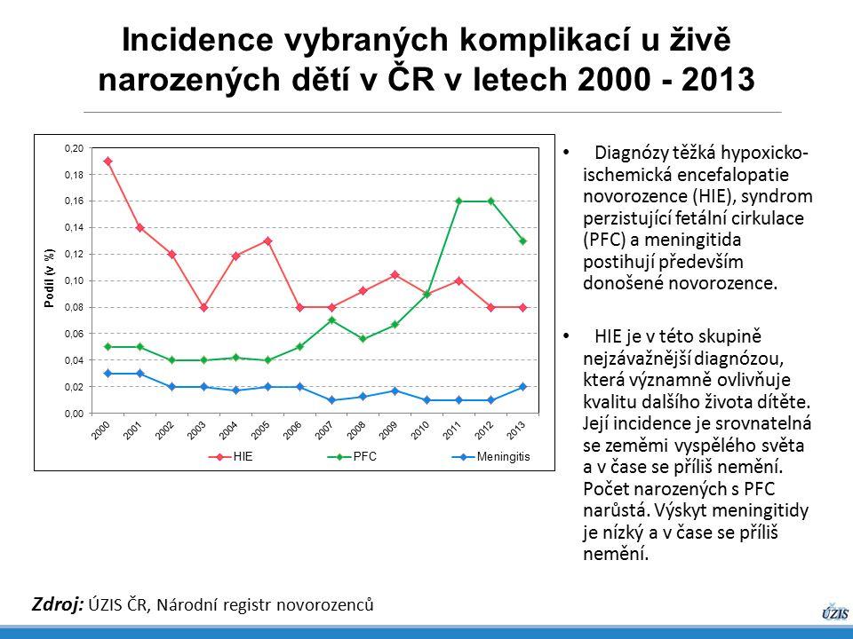 Incidence vybraných komplikací u živě narozených dětí v ČR v letech 2000 - 2013 Zdroj: ÚZIS ČR, Národní registr novorozenců Diagnózy těžká hypoxicko- ischemická encefalopatie novorozence (HIE), syndrom perzistující fetální cirkulace (PFC) a meningitida postihují především donošené novorozence.