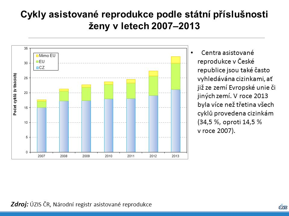 Cykly asistované reprodukce podle státní příslušnosti ženy v letech 2007–2013 Zdroj: ÚZIS ČR, Národní registr asistované reprodukce Centra asistované reprodukce v České republice jsou také často vyhledávána cizinkami, ať již ze zemí Evropské unie či jiných zemí.